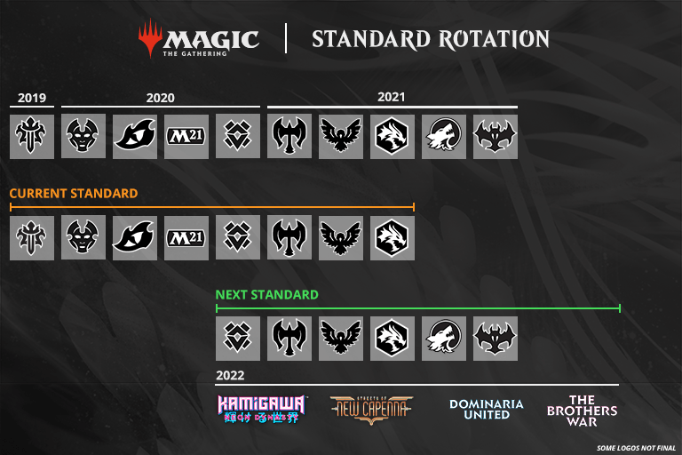 Standard rotation graphic showing four announced 2022 sets