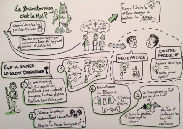 L'histoire du brainstorming