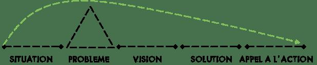 structure d'un pitch