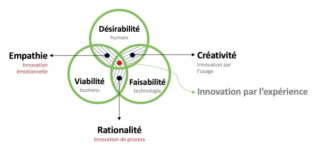 design thinking worklab