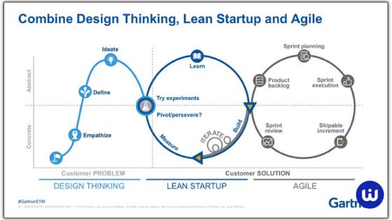 Les 5 pouvoirs à apprivoiser pour passer de l'innovation produit à l'innovation systémique