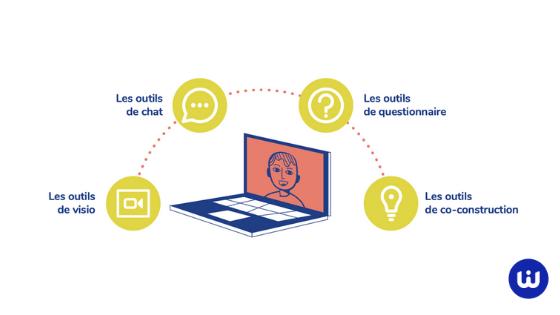4 familles d'outils numériques pour s'y retrouver dans vos réunions à distance