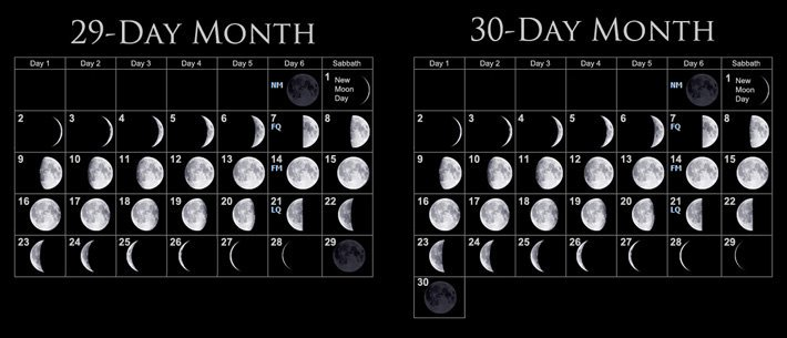 Image result for lunar month