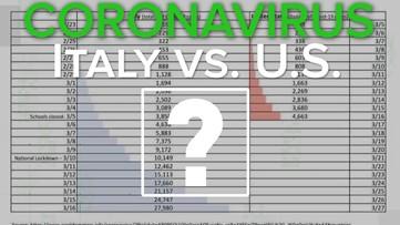 VERIFY: US vs Italy coronavirus comparison leaves out important ...