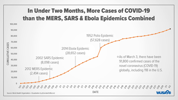 The coronavirus outbreak is now larger than SARS, MERS and ebola ...