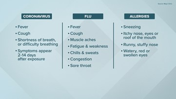 How to tell if you have COVID-19, the Flu or just allergies ...