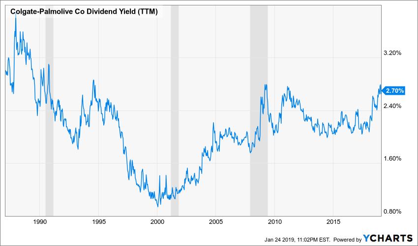 CL Dividend Yield (TTM) Chart