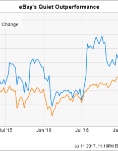 Ebay chart also ignore inc here are better stocks the motley fool rh