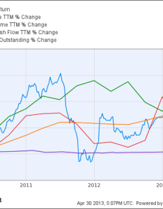 Ilmn total return price chart also is illumina   stock destined for greatness the motley fool rh
