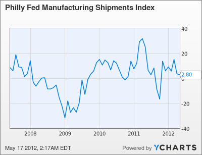 Philly Fed Manufacturing Shipments Index Chart