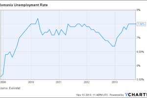 Romania Unemployment Rate Chart