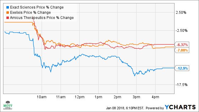 EXAS Price Chart