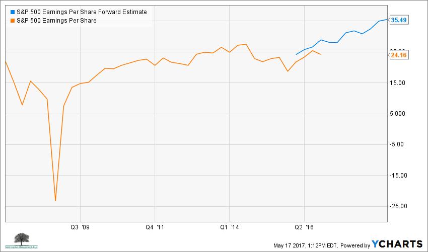 S&P 500 Earnings Per Share Forward Estimate Chart
