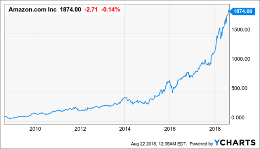 Why Amazon (AMZN) Stock Probably Won't Undergo a ...