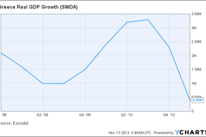 Greece Real GDP Growth Chart