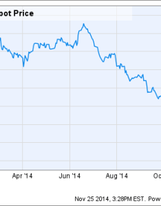 Brent crude oil spot price chart also prices what to expect the motley fool rh
