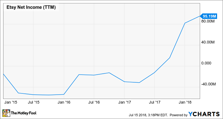 ETSY Net Income (TTM) Chart