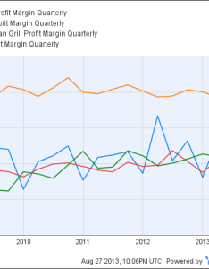 Yum profit margin quarterly chart also starbucks productivity revenue per employee rh ycharts