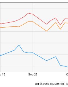 One chart that shows how wells fargo   fake account scandal is hurting shareholders also rh forbes