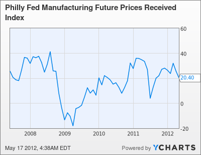 Philly Fed Manufacturing Future Prices Received Index Chart