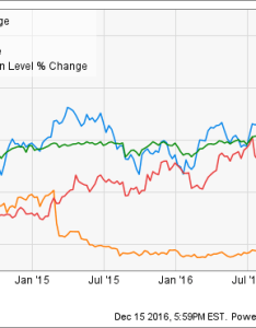 Trex chart also top housing stocks to buy in the motley fool rh