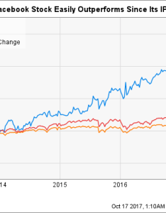 Its stock has handily outperformed the broader market since ipo fb chart also how to buy facebook and why you should motley fool rh