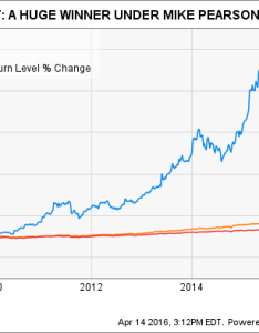 Vrx total return price chart also valeant pharmaceuticals  stock in charts the motley fool rh
