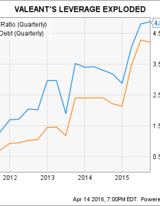 Vrx debt to equity ratio quarterly chart also valeant pharmaceuticals  stock in charts the motley fool rh