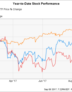 Kbwb chart also here   why wells fargo stock has underperformed this year the rh fool