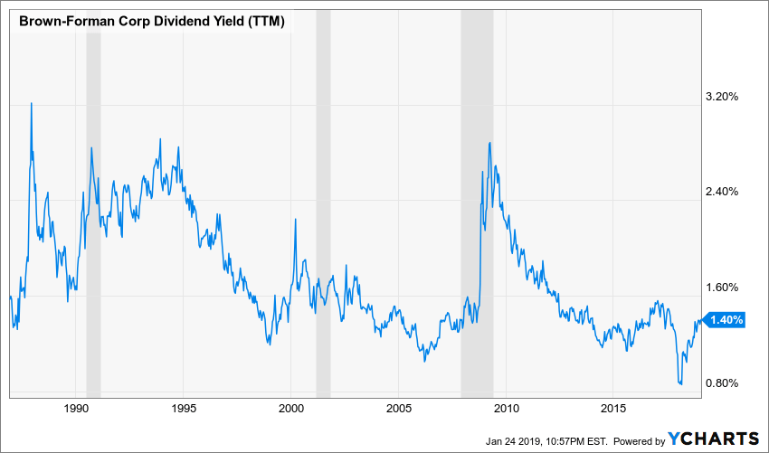 BF.B Dividend Yield (TTM) Chart