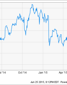 Microsoft stock chart present data by ycharts also corporation investors should fear this the motley rh fool