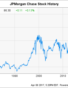 Jpm chart also jpmorgan chase stock history how the big bank reached record highs rh fool