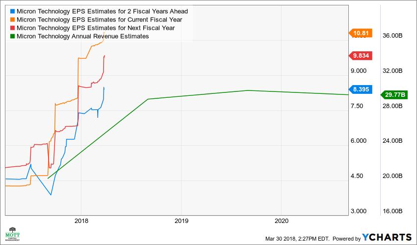 MU EPS Estimates for 2 Fiscal Years Ahead Chart