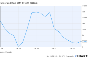 Switzerland Real GDP Growth Chart