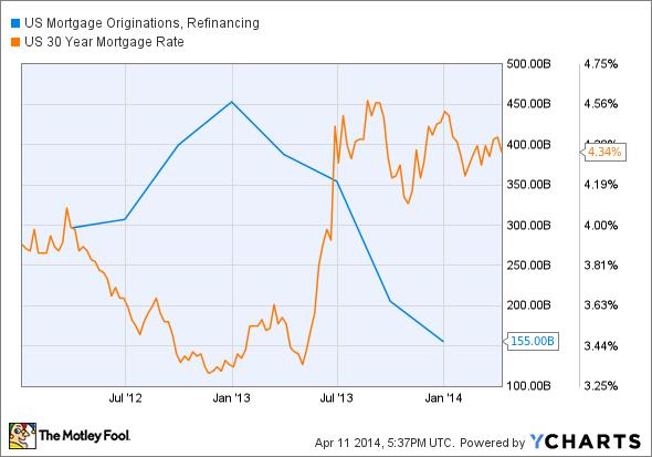 Wells Fargo Mortgage Rates Chart