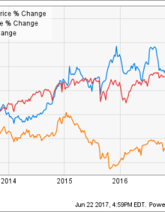 Cost chart also better buy costco wholesale vs wal mart the motley fool rh