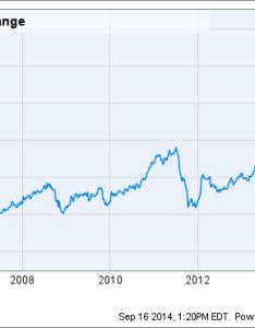 Ilmn chart also reasons illumina inc   stock could fall the motley fool rh