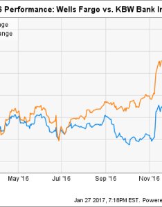 While the kbw bank index which tracks two dozen large cap stocks returned last year wells fargo   stock was up  mere wfc chart also reason could underperform in motley fool rh
