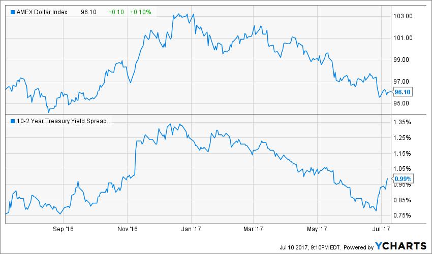 Dollar Index, 10-2 Spread