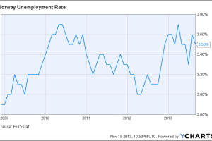 Norway Unemployment Rate Chart