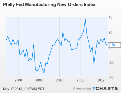 Philly Fed Manufacturing New Orders Index Chart