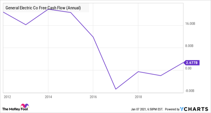 GE Free Cash Flow (Annual) Chart