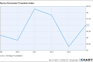 Mexico Economic Freedom Index Chart