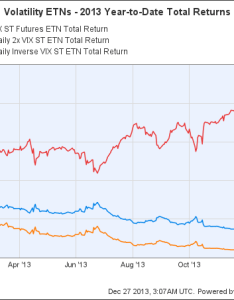 Vxx total return price chart also will stock market volatility come back in the motley fool rh