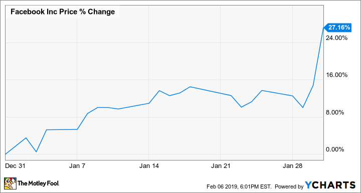 why facebook stock jumped