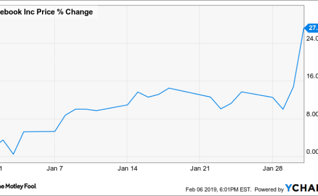 Why Facebook Stock Jumped 27 2 In January The Motley Fool
