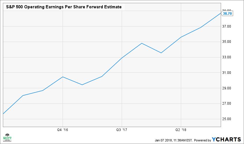 S&P 500 Operating Earnings Per Share Forward Estimate Chart
