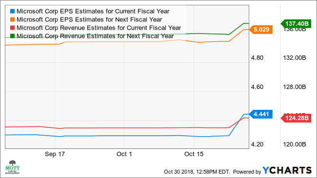 MSFT EPS Estimates for Current Fiscal Year Chart