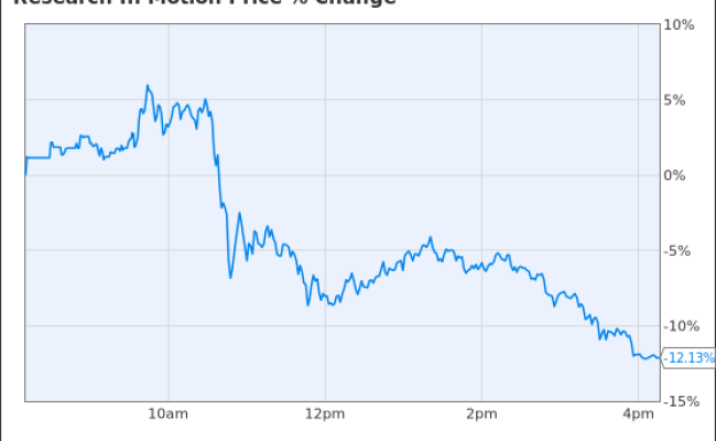 Blackberry Investors Unimpressed With Bb10 Stock Closes