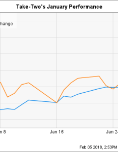 Spx chart also why take two interactive stock gained in january the motley fool rh